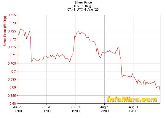 Prix de l'argent en euro au kilo sur 7 jours