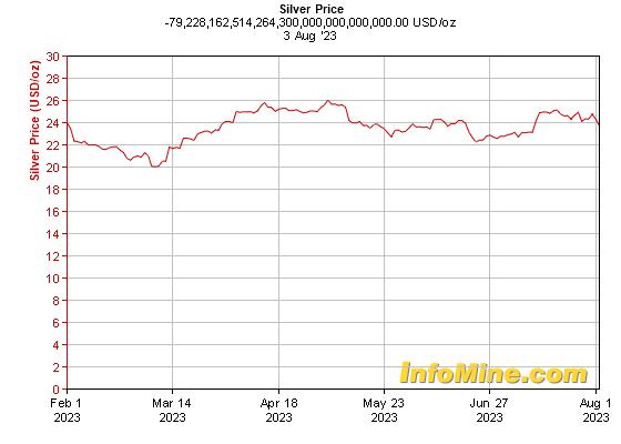 Month Silver Pr... Uranium Prices Chart