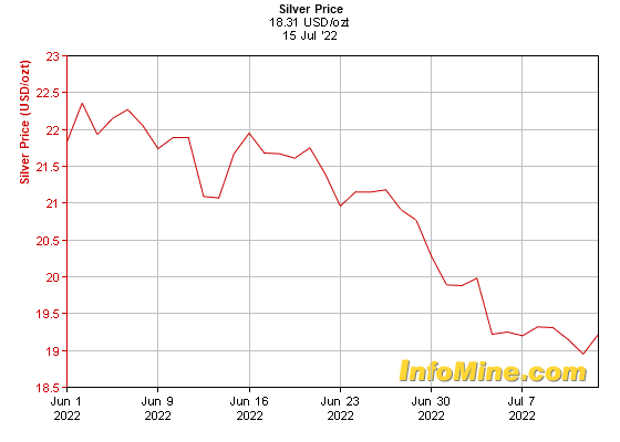 1 Month Silver Prices - Silver Price Chart