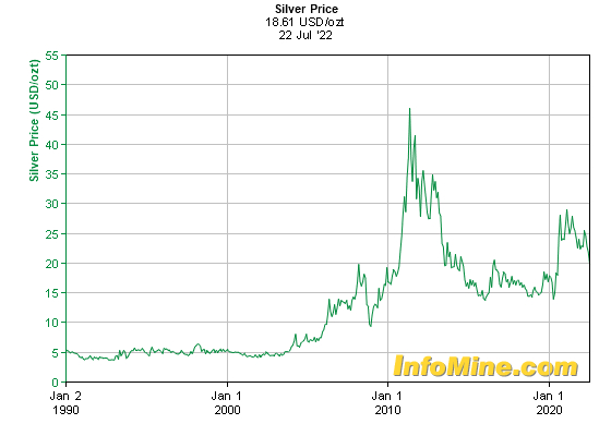 Historical silver prices and price chart investmentmine