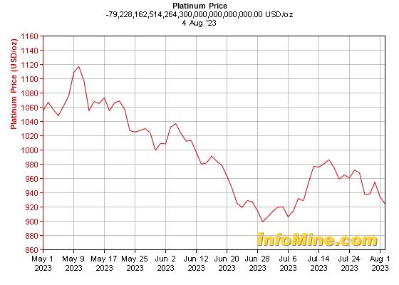 Month Platinum ... Uranium Prices Chart