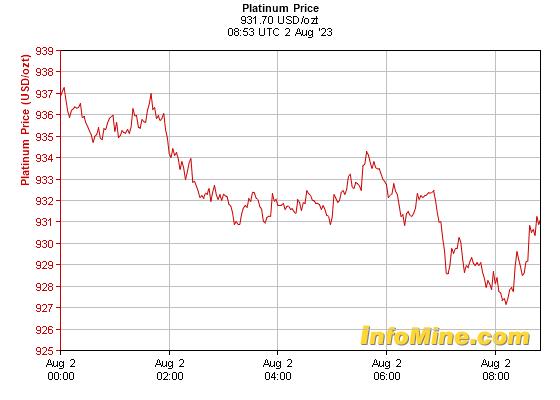 1 Day Spot Platinum Prices - Platinum Price Chart