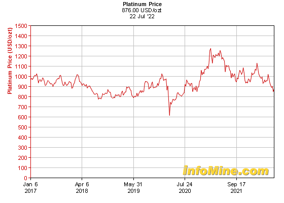 5 Year Platinum Prices Price Chart