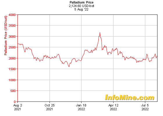 1 Year Palladium Prices - Palladium Price Chart