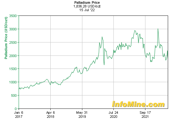 5 Year Palladium Prices - Palladium Price Chart