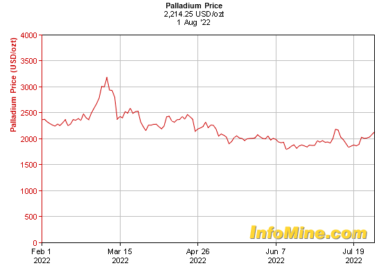 6 Month Palladium Prices - Palladium Price Chart