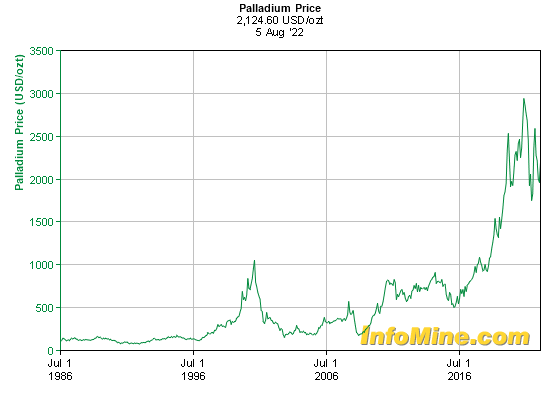 Historical Palladium Prices - Palladium Price History Chart