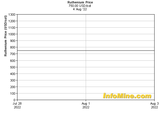 1 Week Ruthenium Prices - Ruthenium Price Chart