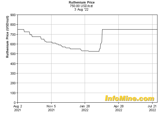 1 Year Ruthenium Prices - Ruthenium Price Chart