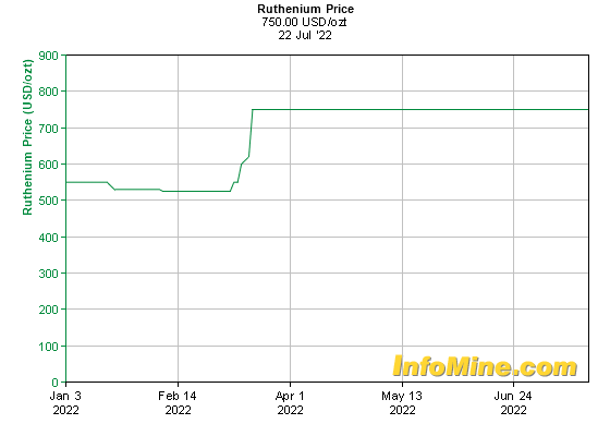 6 Month Ruthenium Prices - Ruthenium Price Chart