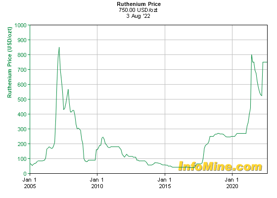 Historical Ruthenium Prices - Ruthenium Price History Chart