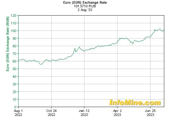Курс обмена валют (данные ЦБ РФ): Евро к рублю 1 год