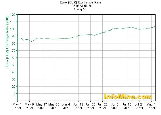 Курс обмена валют (данные ЦБ РФ): Евро к рублю 3 месяца
