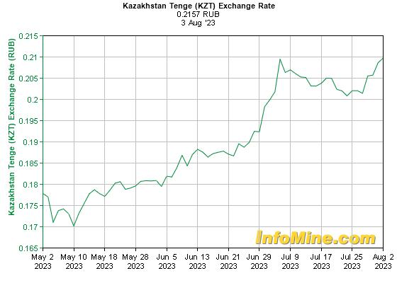 Курс обмена валют (данные ЦБ РФ): Казахский тенге к рублю 3 месяца