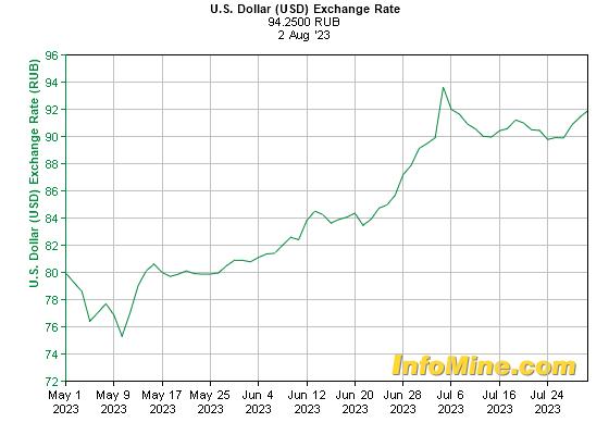 Курс обмена валют (данные ЦБ РФ): Доллар США к рублю 3 месяца