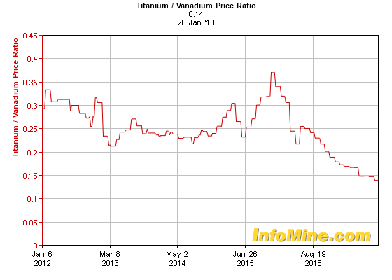 10 year titanium vanadium price ratio chart. Black Bedroom Furniture Sets. Home Design Ideas