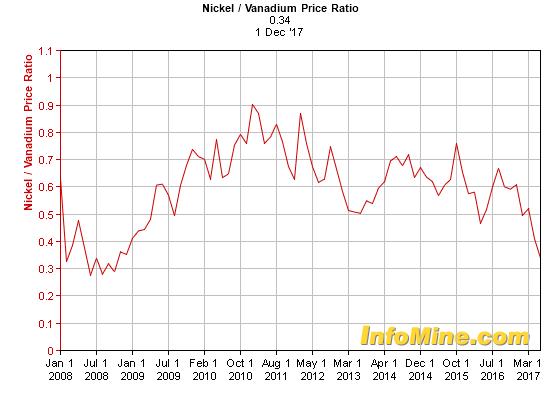 Price Of Nikel Reportspdf549 Web Fc2 Com