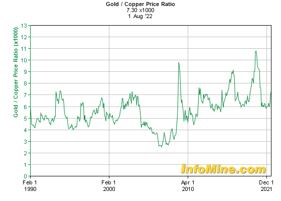 Historical Gold/Copper Price Ratio Chart