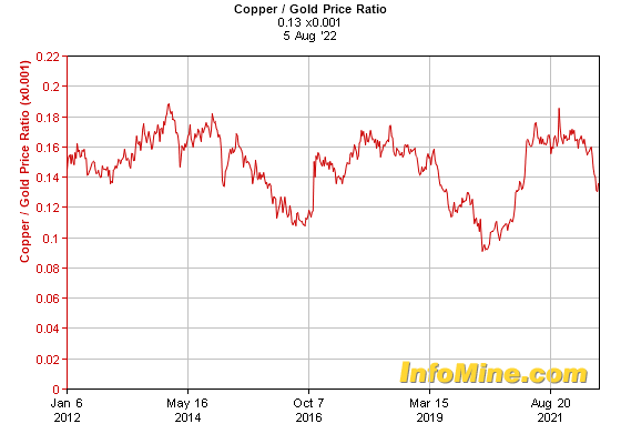 10 year copper gold price ratio chart