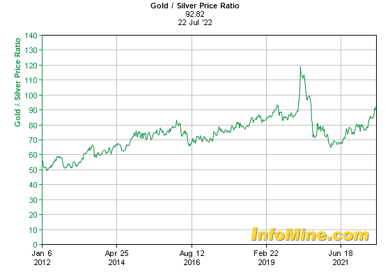 10 year gold silver price ratio chart
