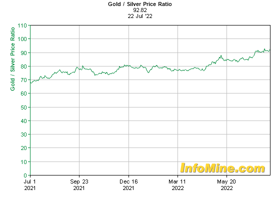 1 Year Gold to Silver Price Ratio Chart - Gold Silver Ratio Graph