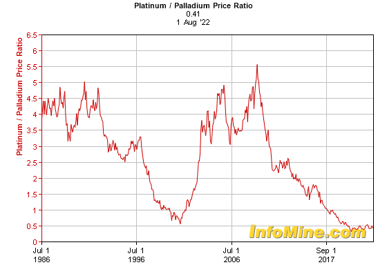Historical Platinum to Palladium Price Ratio Chart - Platinum Palladium Ratio Graph