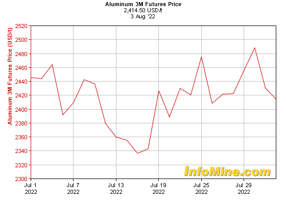 1 Month Aluminum  Month Futures Price Chart - Future Aluminum Price Graph