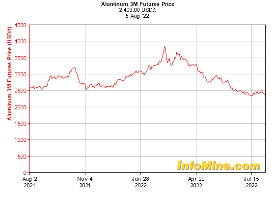 1 Year Aluminum  Month Futures Price Chart - Future Aluminum Price Graph