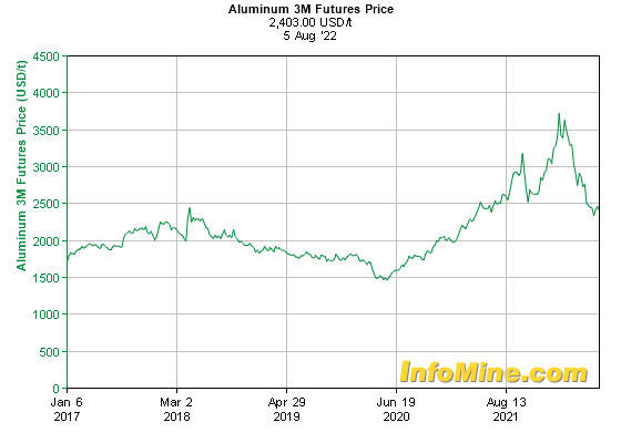 5 Year Aluminum  Month Futures Price Chart - Future Aluminum Price Graph