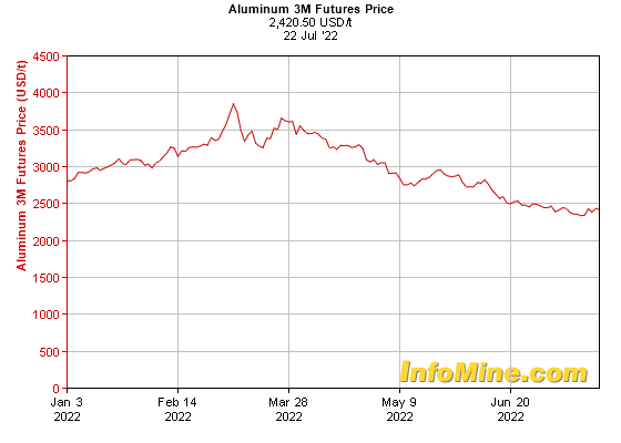 6 Month Aluminum  Month Futures Price Chart - Future Aluminum Price Graph