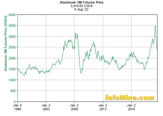 Historical Aluminum  Month Futures Price Chart - Future Aluminum Price Graph