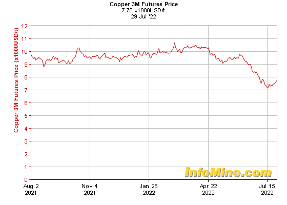 1 Year Copper  Month Futures Price Chart - Future Copper Price Graph
