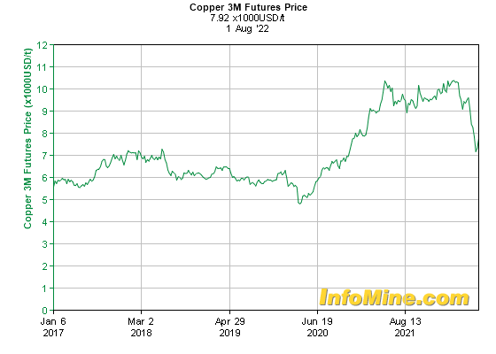 5 Year Copper  Month Futures Price Chart - Future Copper Price Graph