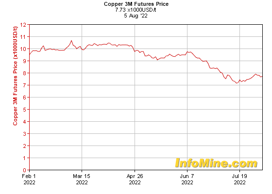 6 Month Copper  Month Futures Price Chart - Future Copper Price Graph