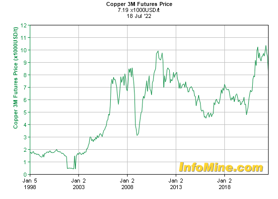 Historical Copper  Month Futures Price Chart - Future Copper Price Graph