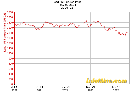 1 Year Lead  Month Futures Price Chart - Future Lead Price Graph