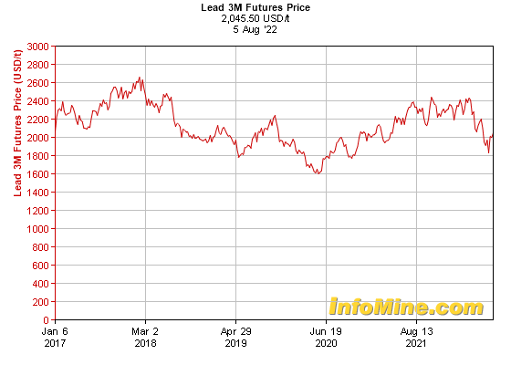 5 Year Lead  Month Futures Price Chart - Future Lead Price Graph