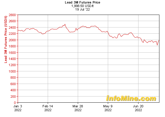 6 Month Lead  Month Futures Price Chart - Future Lead Price Graph