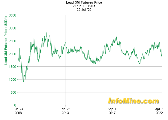 Historical Lead  Month Futures Price Chart - Future Lead Price Graph
