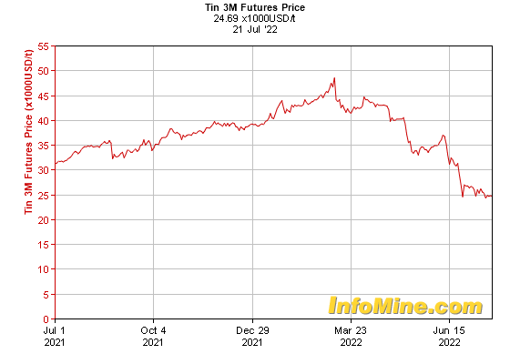 1 Year Tin  Month Futures Price Chart - Future Tin Price Graph