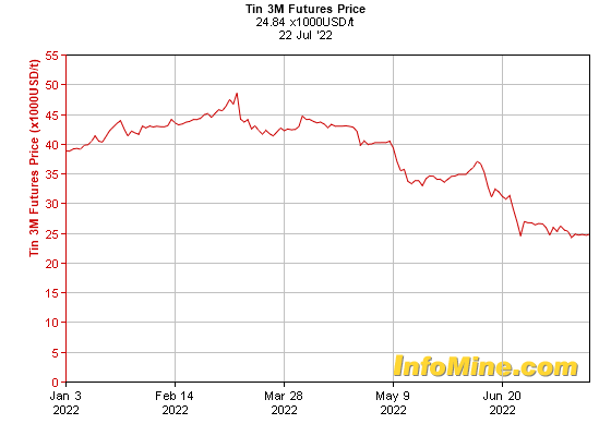 6 Month Tin  Month Futures Price Chart - Future Tin Price Graph