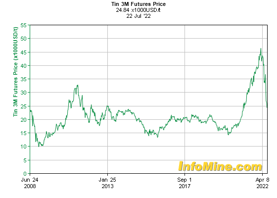 Historical Tin  Month Futures Price Chart - Future Tin Price Graph