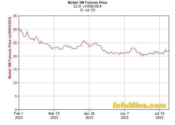 6 Month Nickel  Month Futures Price Chart - Future Nickel Price Graph