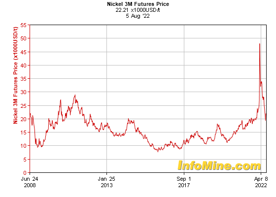 Historical Nickel  Month Futures Price Chart - Future Nickel Price Graph