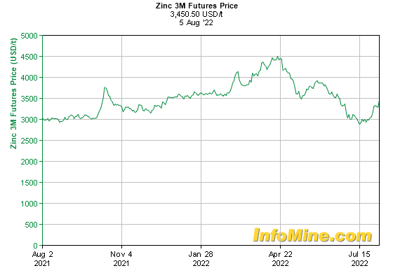 1 Year Zinc  Month Futures Price Chart - Future Zinc Price Graph