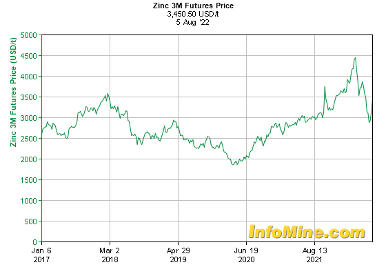 5 Year Zinc  Month Futures Price Chart - Future Zinc Price Graph