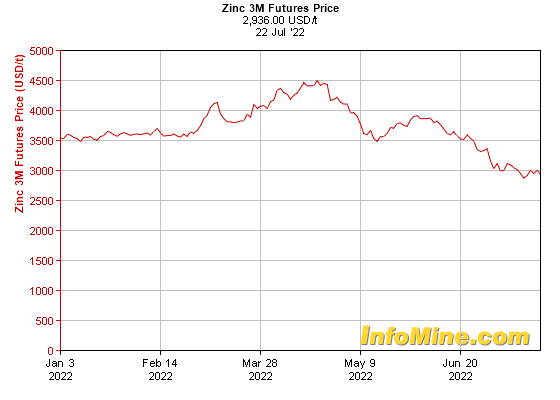 6 Month Zinc  Month Futures Price Chart - Future Zinc Price Graph