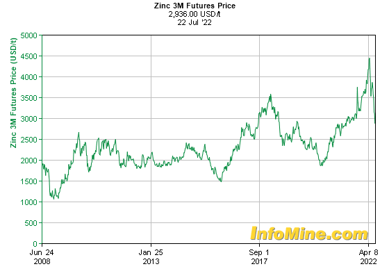 Historical Zinc  Month Futures Price Chart - Future Zinc Price Graph