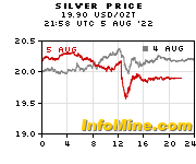 Spot Silver Price - Current Silver Price Chart