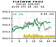 Spot Platinum                       Price - Current Platinum Price Chart